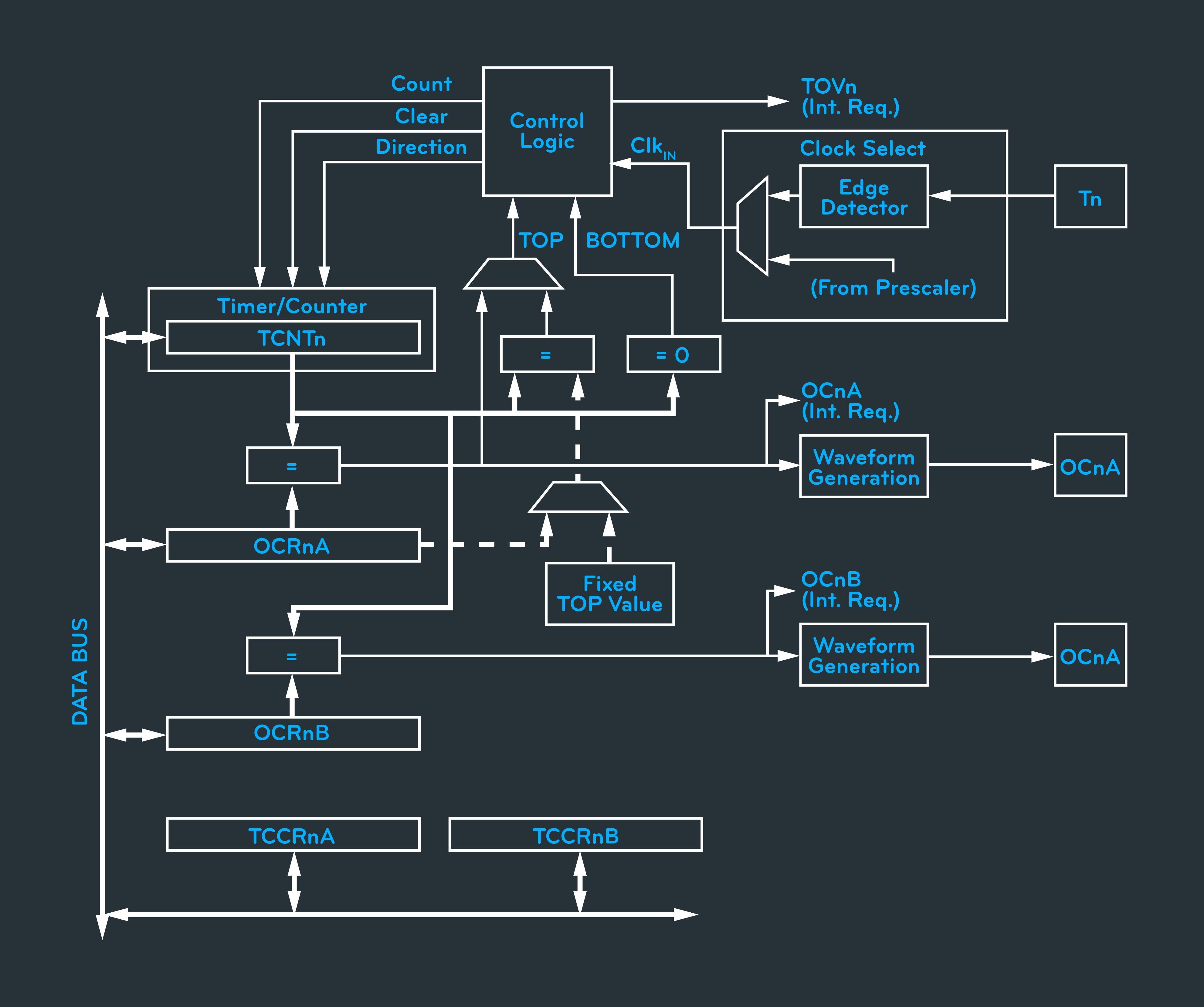 E Unum Pluribus-Using Arduino As A Frequency Multiplier — bb7